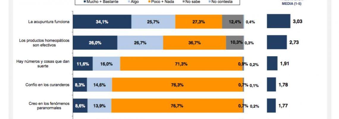 Más de la mitad de los españoles considera que la homeopatía funciona